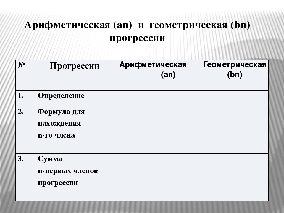 Арифметическая (an) и геометрическая (bn) прогрессии № Прогрессии Арифметичес...