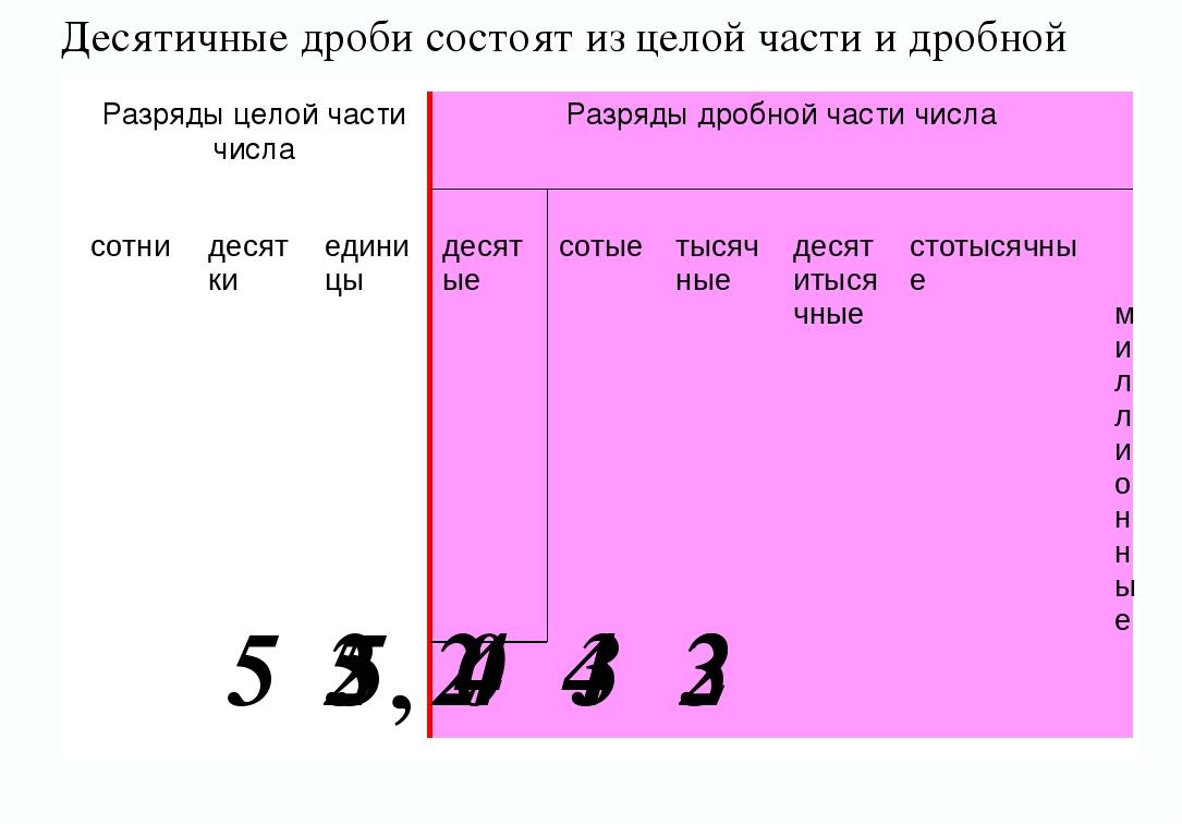 ' Десятичные дроби состоят из целой части и дробной 3 4 5 2 3 4 5 2 4 5 0 2 Р...