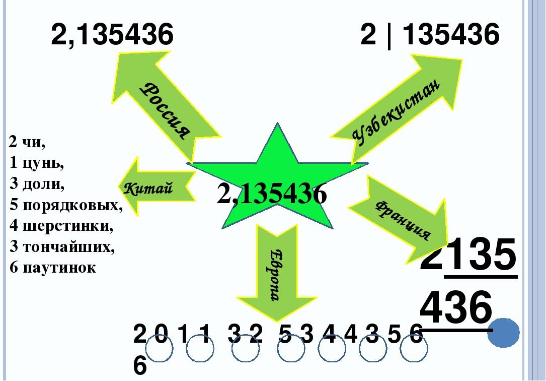 2,135436 2 чи, 1 цунь, 3 доли, 5 порядковых, 4 шерстинки, 3 тончайших, 6 паут...