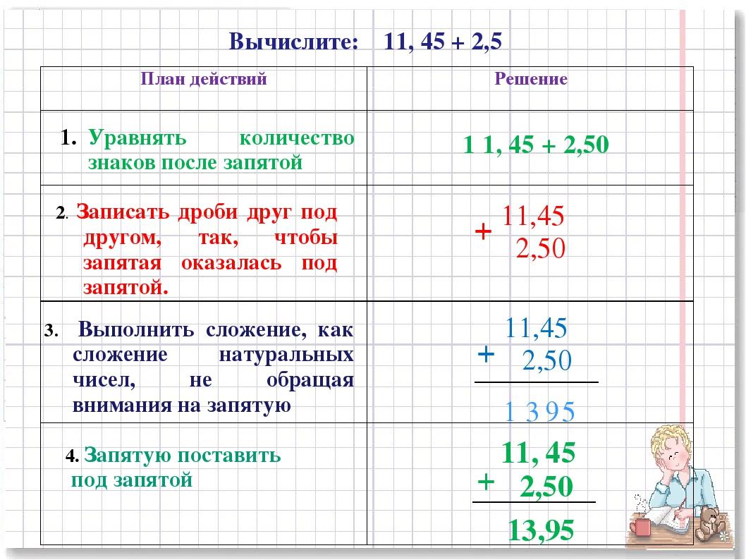 Вычислите: 11, 45 + 2,5 Уравнять количество знаков после запятой 1 1, 45 + 2,...