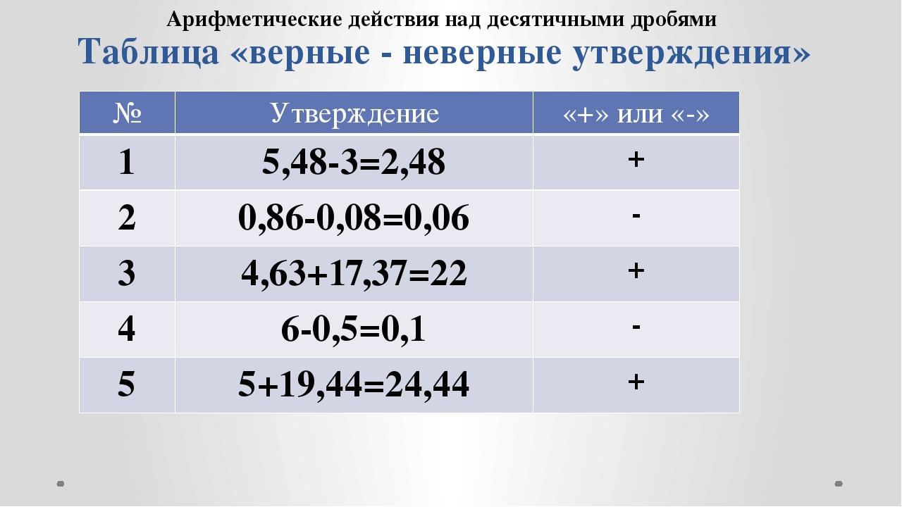 Таблица «верные - неверные утверждения» Арифметические действия над десятичны...