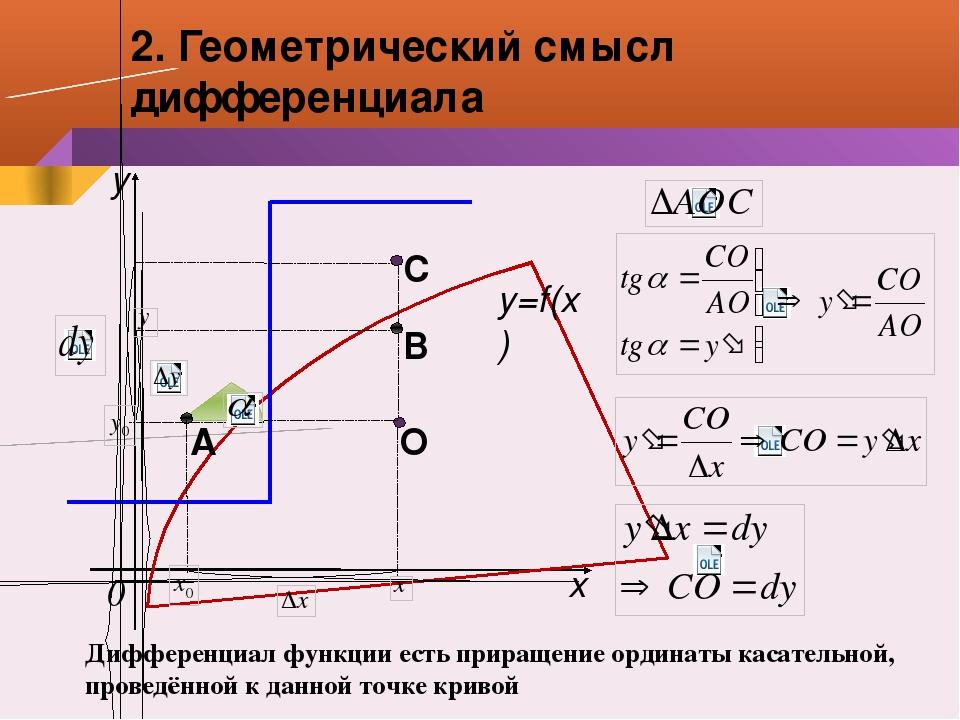 А С В О x y 0 y=f(x) 2. Геометрический смысл дифференциала Дифференциал функц...