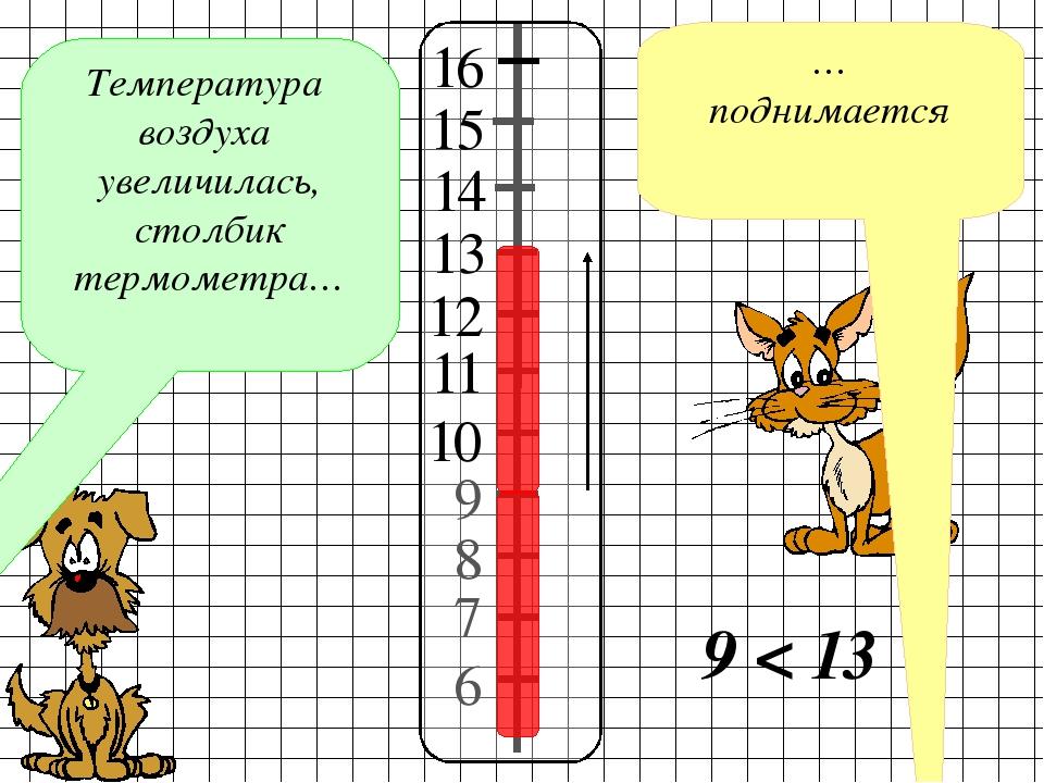 7 8 9 6 Температура воздуха увеличилась, столбик термометра… … поднимается 10...