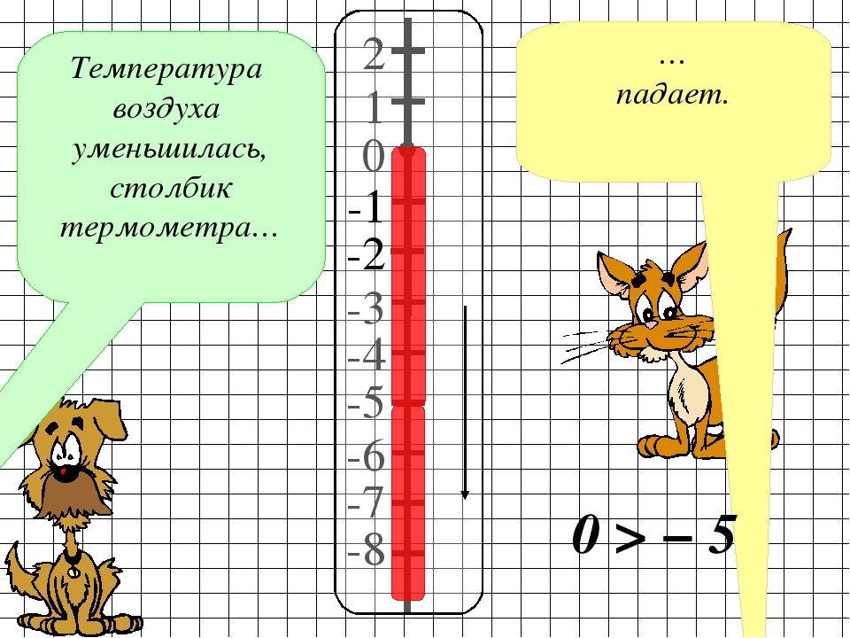 Температура воздуха уменьшилась, столбик термометра… … падает. 2 1 -3 0 -4 -5...