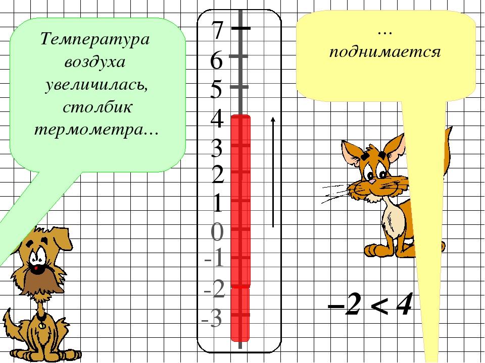 -2 -1 0 -3 Температура воздуха увеличилась, столбик термометра… … поднимается...