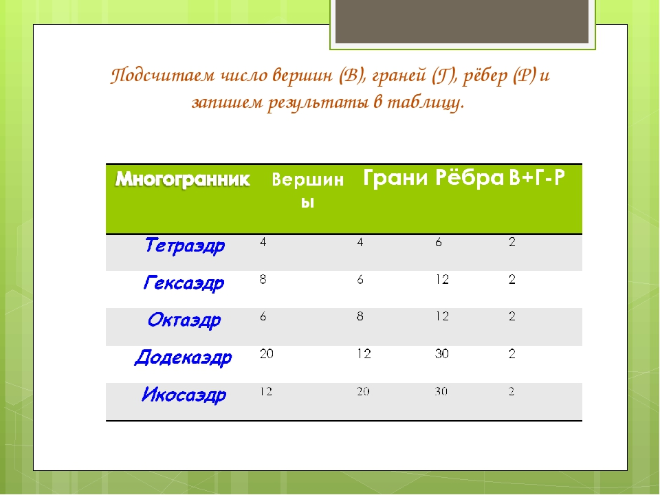 Подсчитаем число вершин (В), граней (Г), рёбер (Р) и запишем результаты в таб...