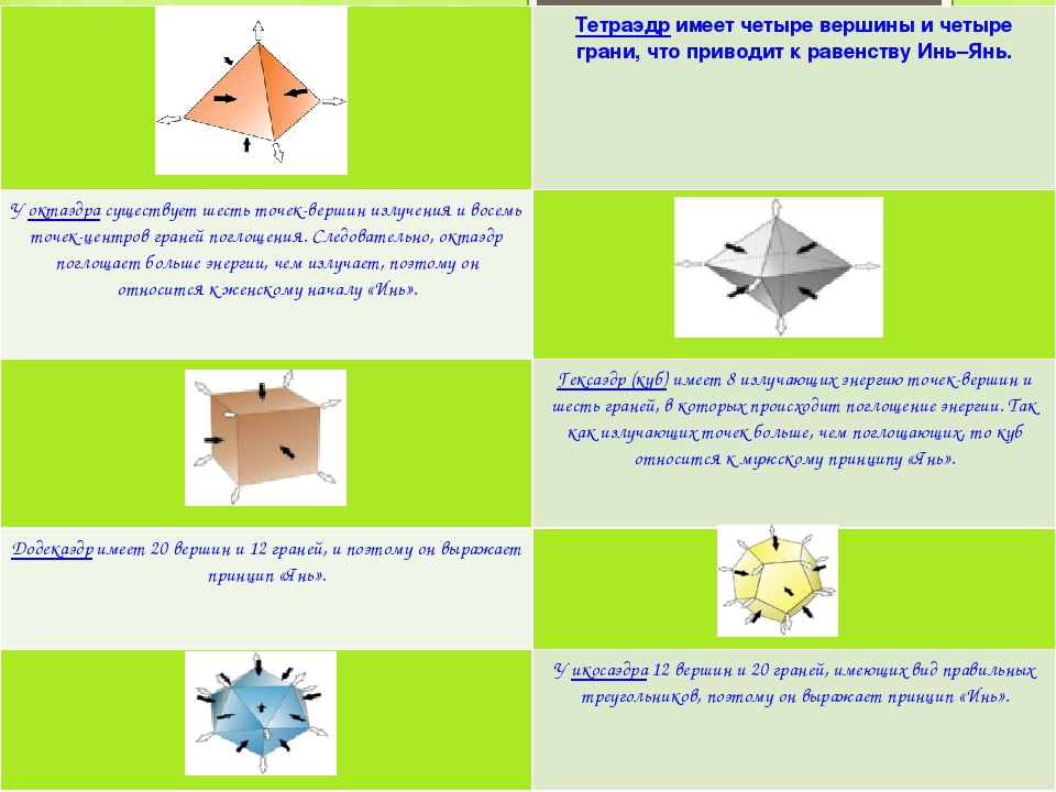 Тетраэдр имеет четыре вершины и четыре грани, что приводит к равенству Инь–Ян...