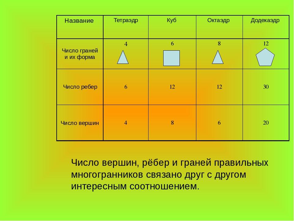Число вершин, рёбер и граней правильных многогранников связано друг с другом...