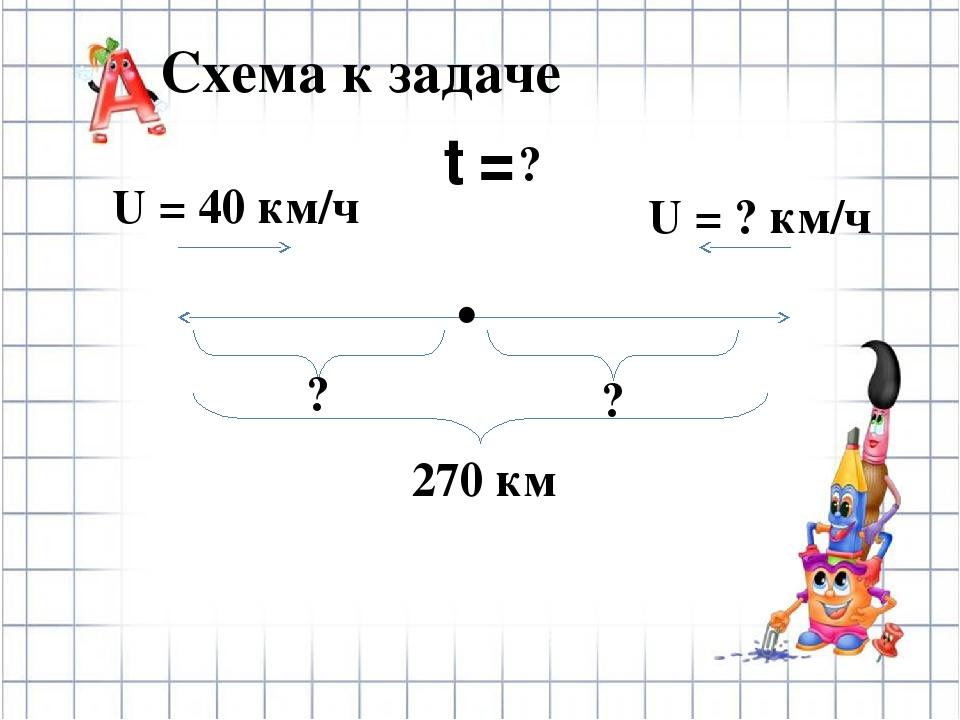 Проверь! 1). 10 – 7 = 3 (ч) t в пути. 2). 40 х 3 = 120 (км) S, которое проеха...