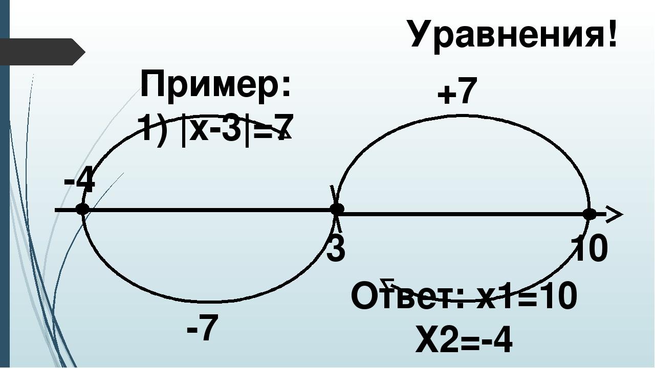 Уравнения! Пример: 1) |x-3|=7 3 +7 -7 10 -4 Ответ: х1=10 Х2=-4