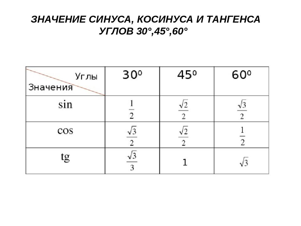 ЗНАЧЕНИЕ СИНУСА, КОСИНУСА И ТАНГЕНСА УГЛОВ 30°,45°,60°