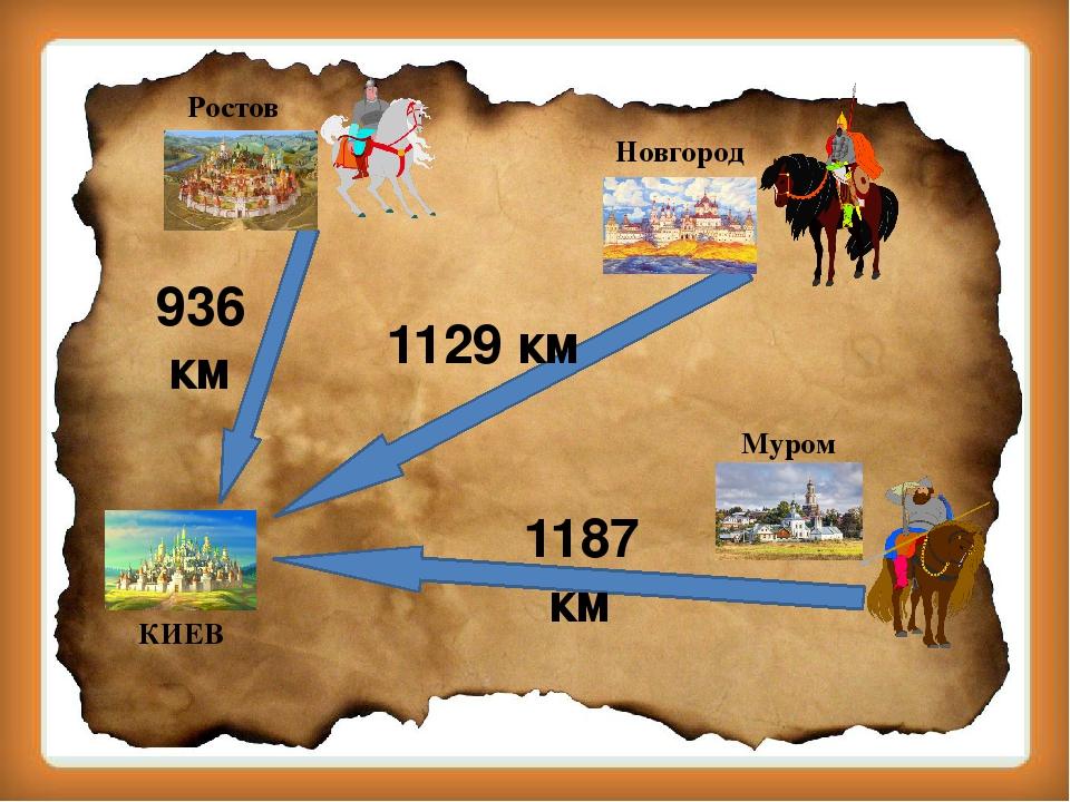936 км 1187 км 1129 км КИЕВ Ростов Муром Новгород