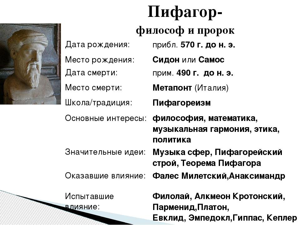 Пифагор- философ и пророк Дата рождения: прибл.570г.дон. э. Место рождения:...
