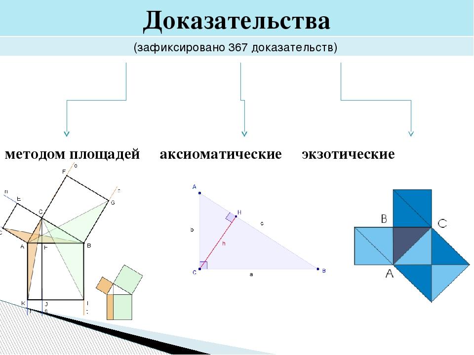 Доказательства (зафиксировано 367 доказательств) методом площадей аксиоматиче...