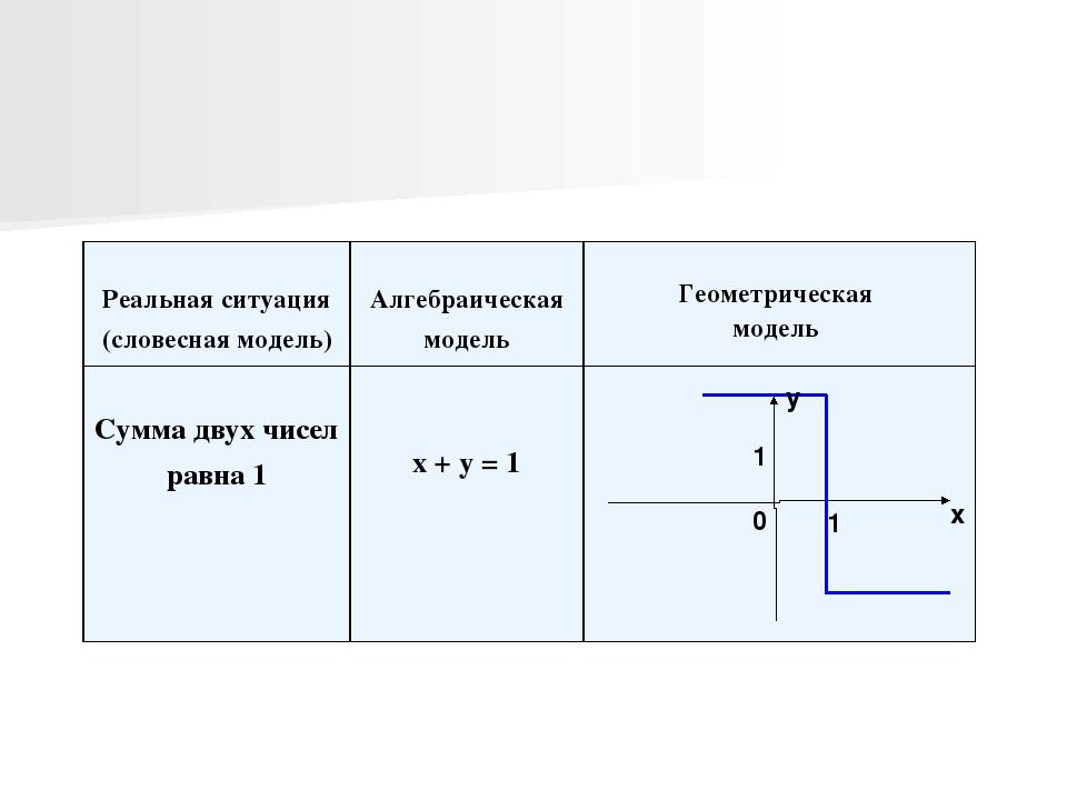 х у 1 1 0 Реальнаяситуация (словесная модель) Алгебраическаямодель Геометриче...