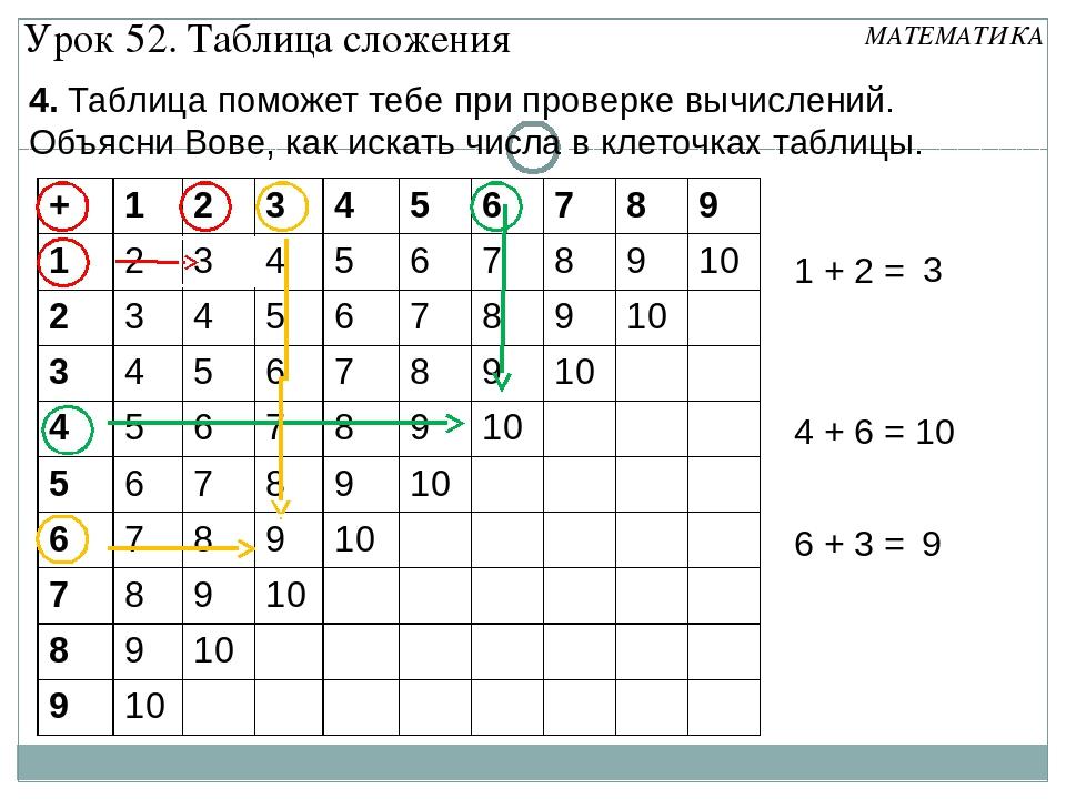 1 + 2 = 4 + 6 = 6 + 3 = 3 10 9 4. Таблица поможет тебе при проверке вычислени...