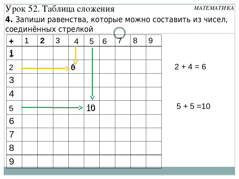 1 + 6 2 6 4 5 10 2 + 4 = 6 5 5 + 5 =10 + 4. Запиши равенства, которые можно с...