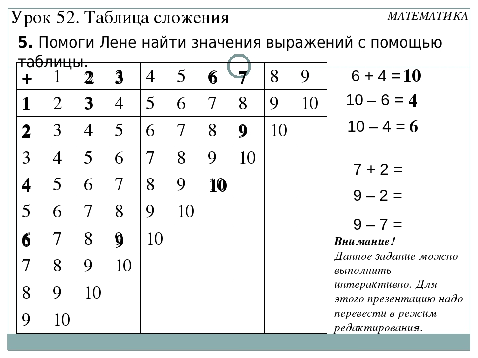 5. Помоги Лене найти значения выражений с помощью таблицы. 1 3 2 + 4 6 6 3 9...