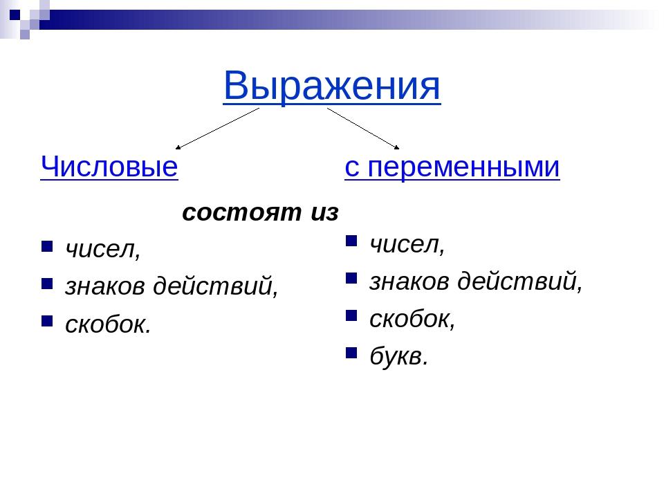 Выражения Числовые чисел, знаков действий, скобок. с переменными чисел, знако...