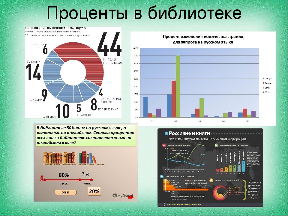 Проценты в библиотеке