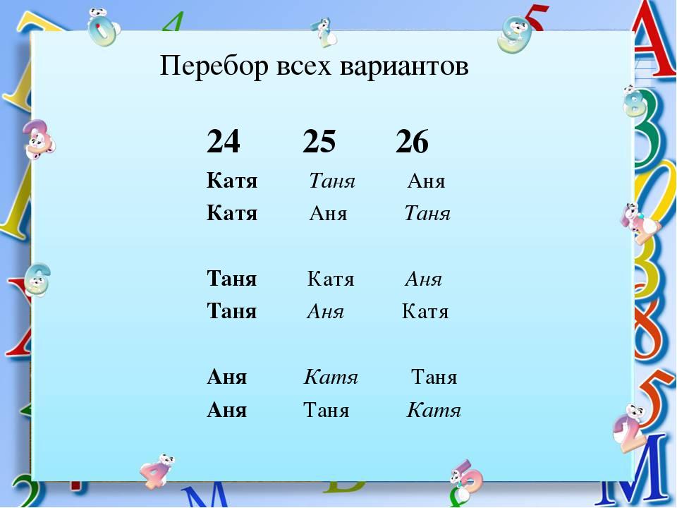 Перебор всех вариантов 25 26 Катя Таня Аня Катя Аня Таня Таня Катя Аня Таня А...