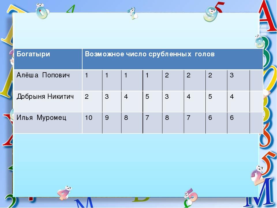 Богатыри Возможное число срубленных голов Алёша Попович 1 1 1 1 2 2 2 3 Добры...