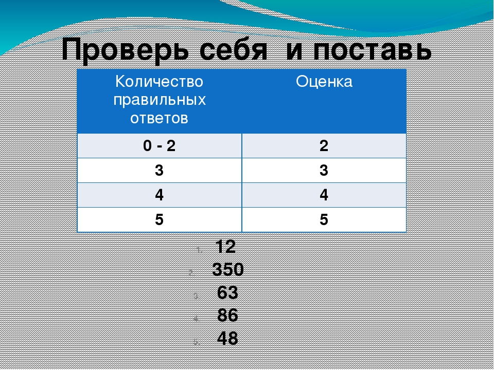 Проверь себя и поставь оценку! 12 350 63 86 48 Количество правильных ответов...