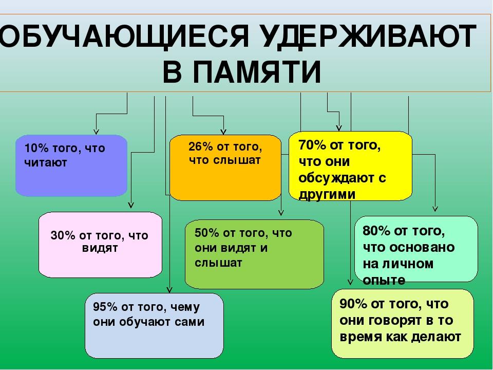 10% того, что читают 26% от того, что слышат 30% от того, что видят 50% от то...