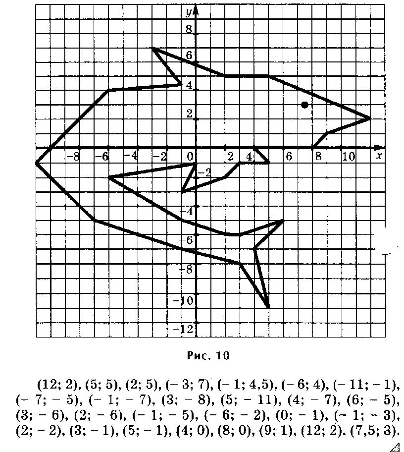 Рисуем по координатам 6 класс с координатами картинки 7