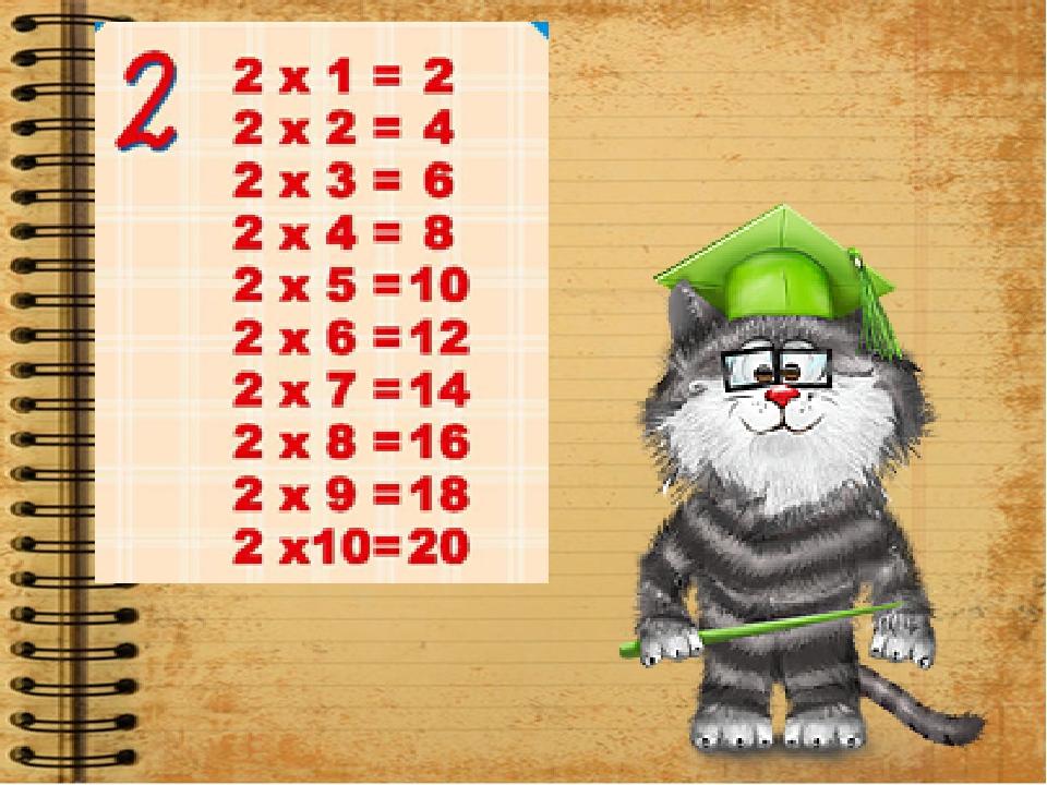 Привет, я кот Леопольд и я помогу тебе выучить таблицу умножения на 7