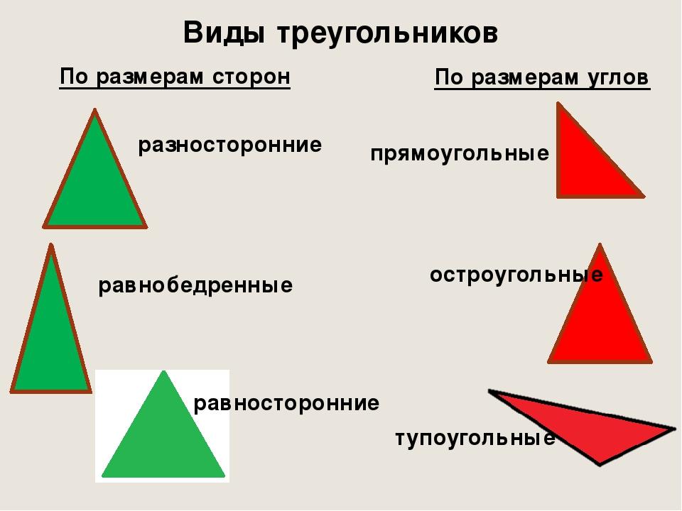 Виды треугольников По размерам сторон По размерам углов разносторонние равноб...