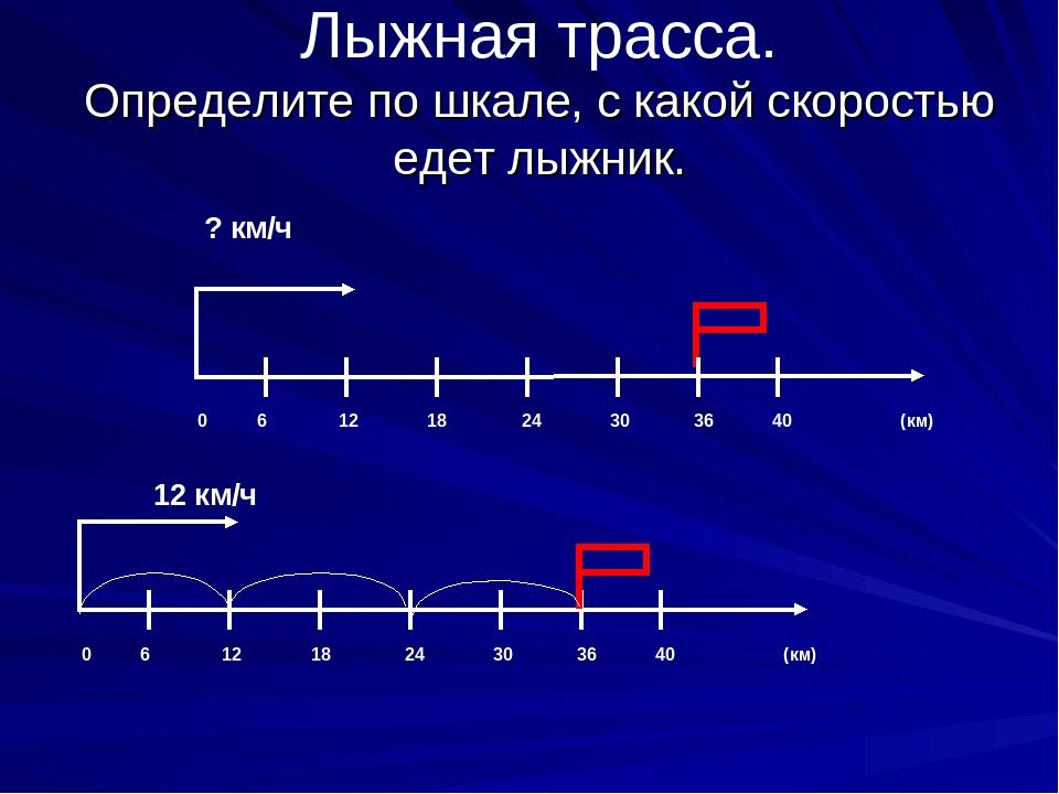 Лыжная трасса. Определите по шкале, с какой скоростью едет лыжник. ? км/ч 0 6...
