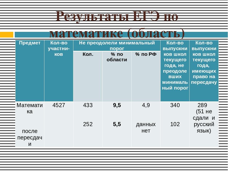 Результаты ЕГЭ по математике (область) Предмет Кол-воучастни-ков Не преодолел...