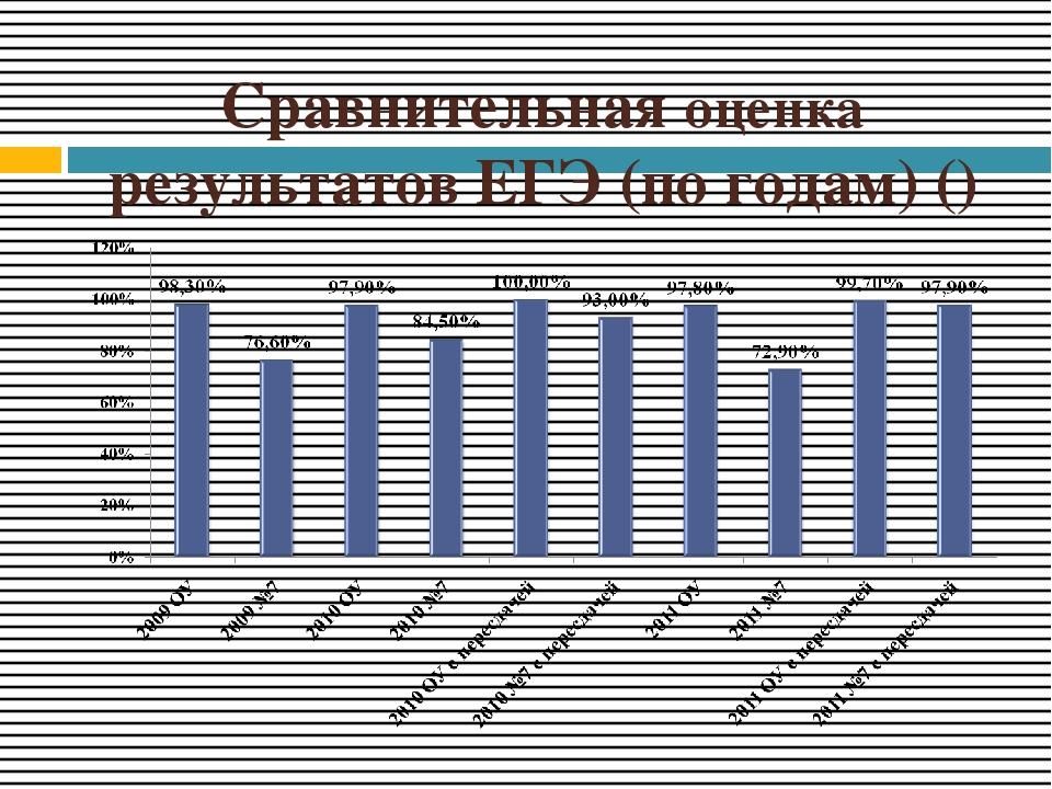 Сравнительная оценка результатов ЕГЭ (по годам) ()