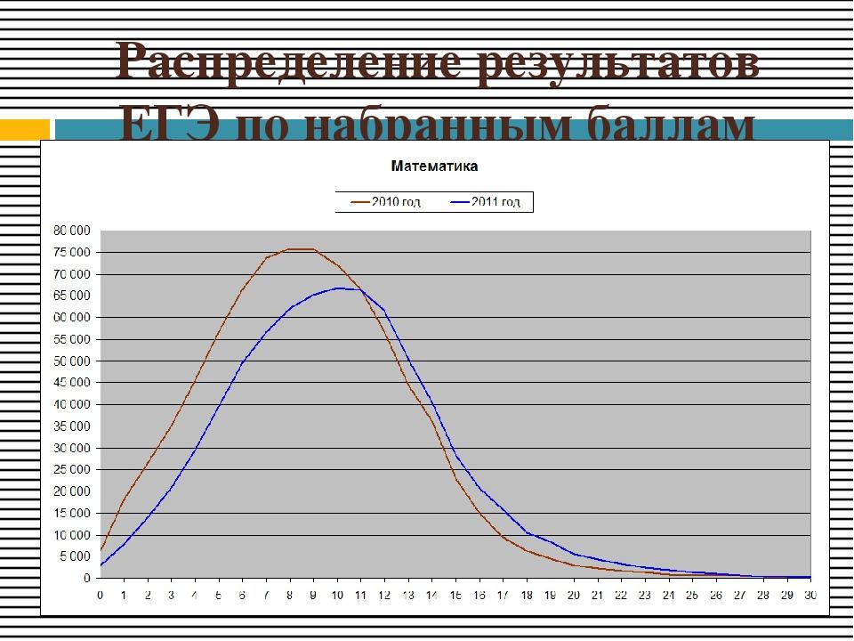 Распределение результатов ЕГЭ по набранным баллам