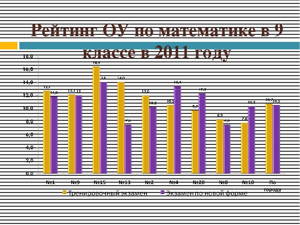 Рейтинг ОУ по математике в 9 классе в 2011 году