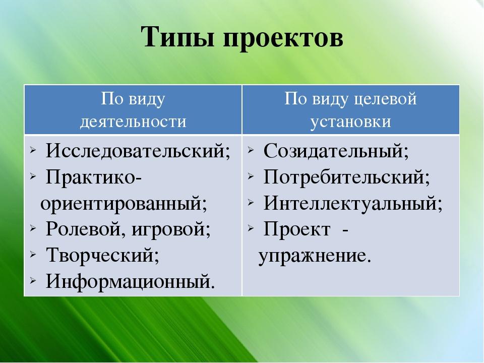 Типы проектов По виду деятельности По виду целевой установки Исследовательски...