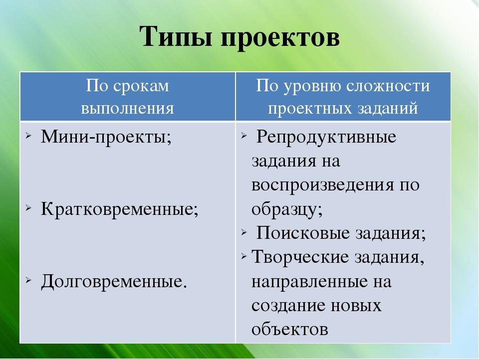Типы проектов По срокам выполнения Поуровню сложности проектных заданий Мини-...