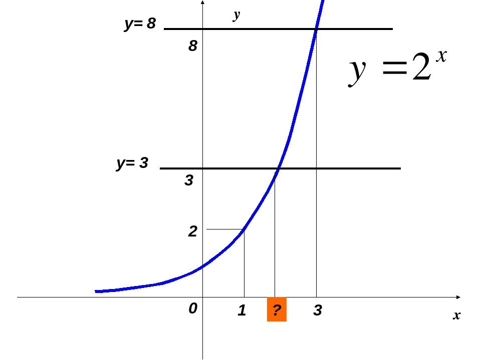 0 3 8 3 y= 3 1 2 y= 8 x y ?