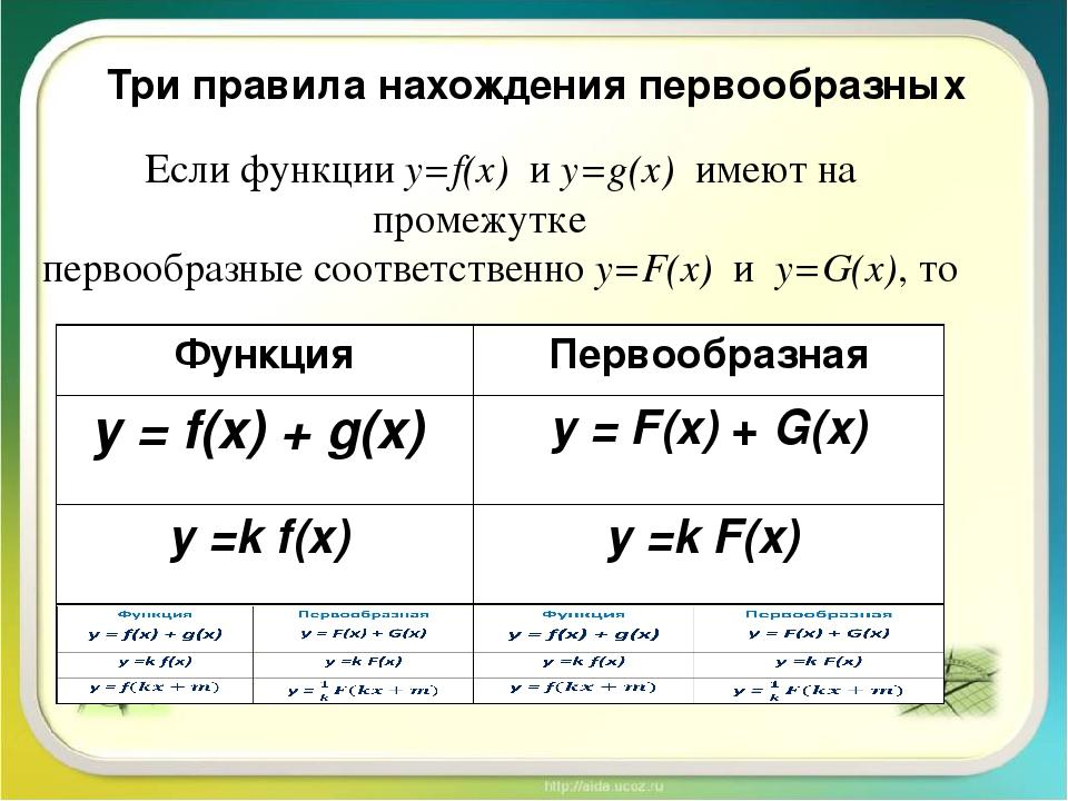 Три правила нахождения первообразных Если функции у=f(x) и у=g(x) имеют на пр...