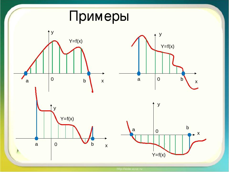 Примеры y x 0 a b Y=f(x) b 0 x a y Y=f(x) a b y x 0 Y=f(x)