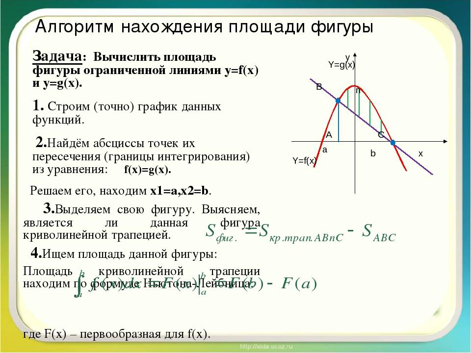 Алгоритм нахождения площади фигуры Задача: Вычислить площадь фигуры ограничен...