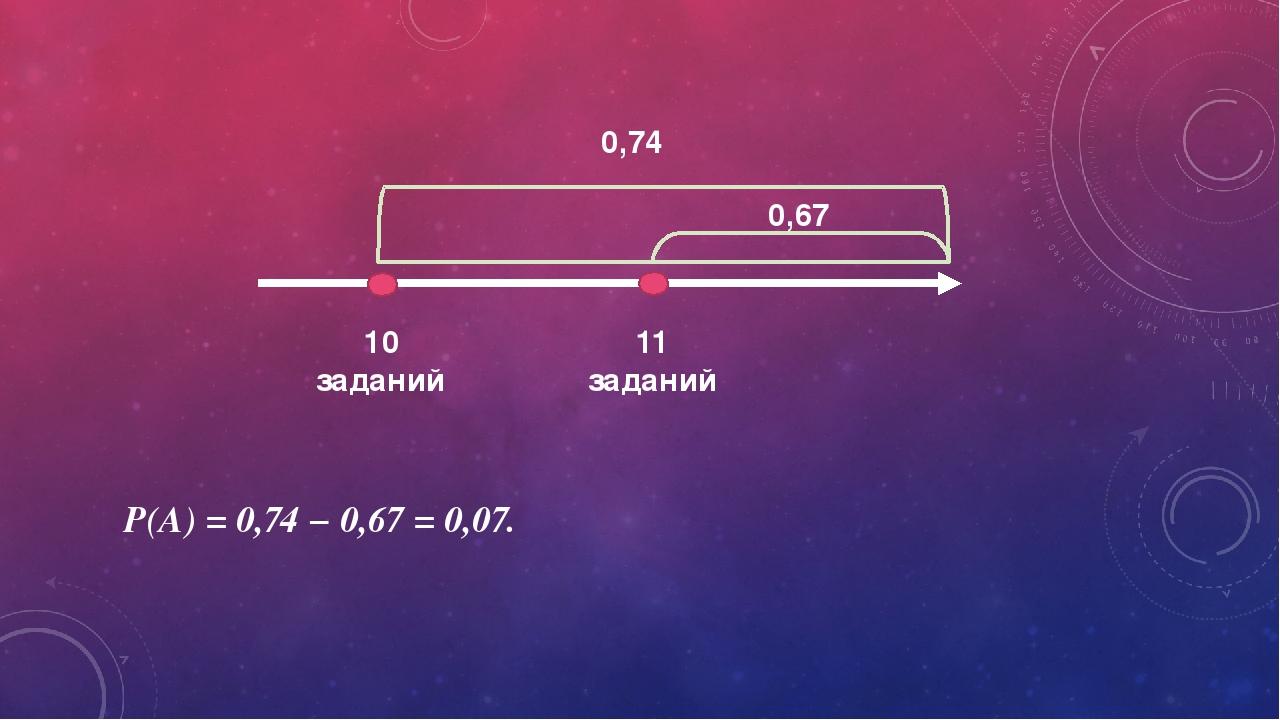 10 заданий 11 заданий 0,67 0,74 P(A) = 0,74 − 0,67 = 0,07.