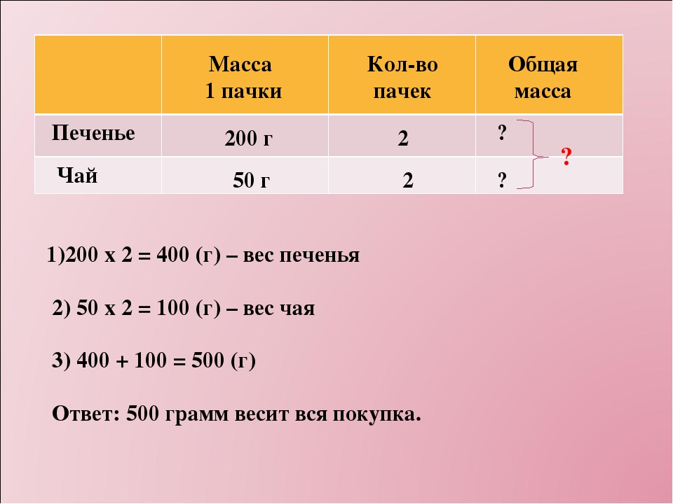 Масса 1 пачки Кол-во пачек Общая масса Печенье Чай 200 г 50 г 2 2 ? ? ? 1)200...