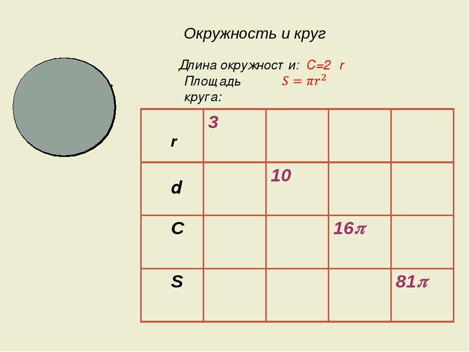 о Длина окружности: C=2πr Площадь круга: r d Окружность и круг 3 10 C 16 S 81