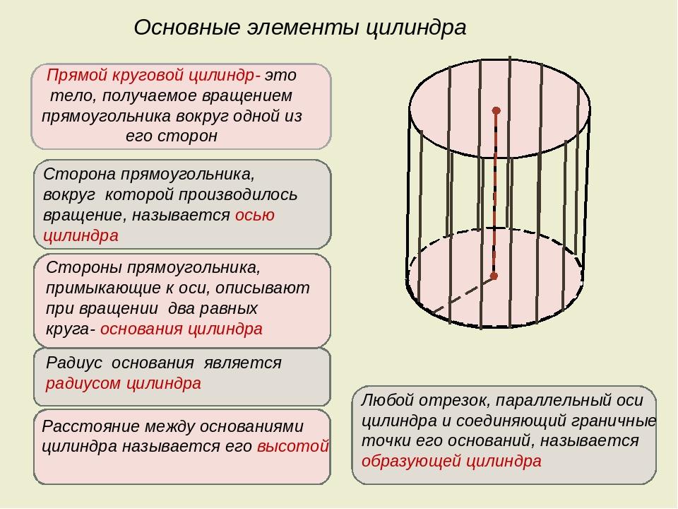 Прямой круговой цилиндр- это тело, получаемое вращением прямоугольника вокруг...