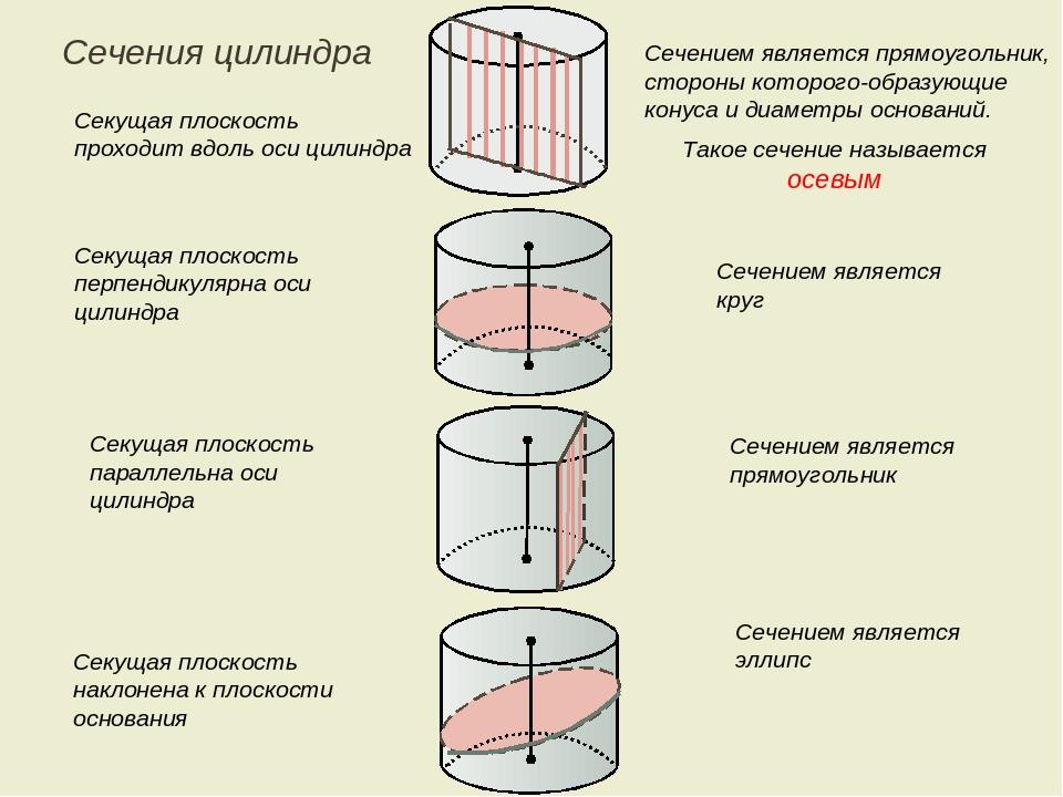 Секущая плоскость проходит вдоль оси цилиндра Сечением является прямоугольник...