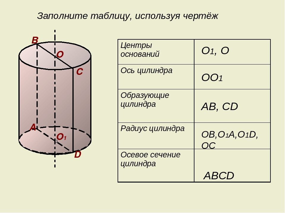 В О1 D С А О1, О ОО1 АВ, CD ABCD ОВ,О1А,О1D, ОС Заполните таблицу, используя...