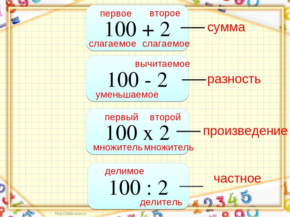 100 + 2 100 - 2 100 х 2 100 : 2 слагаемое первое второе слагаемое сумма умень...