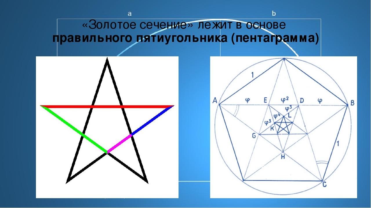 «Золотое сечение» лежит в основе правильного пятиугольника (пентаграмма)